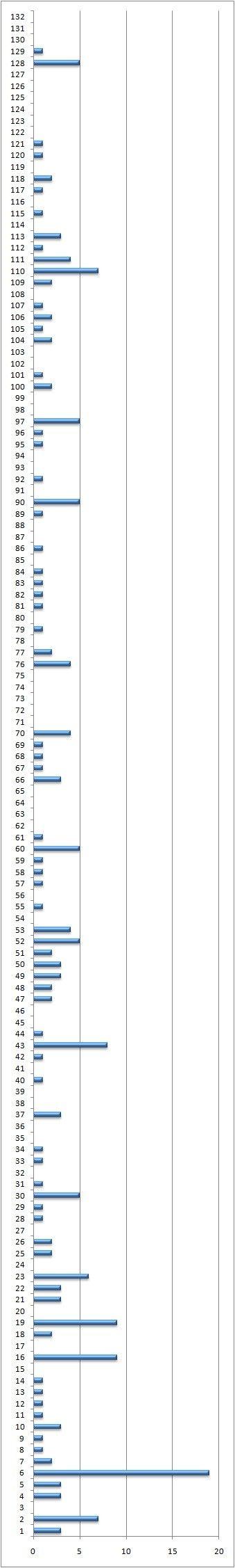نمودار رای های داده شده
